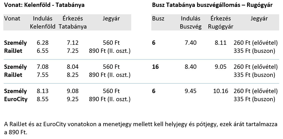 Kelenfold-Rugogyar Menetrend